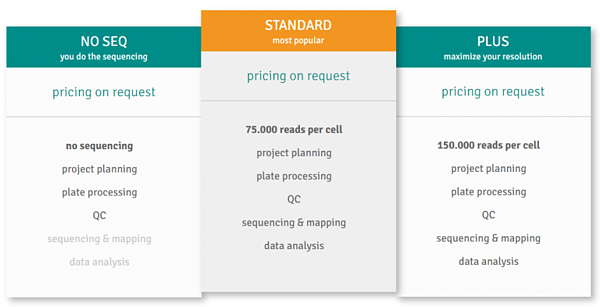 Pricing tables website